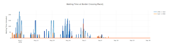 Waiting Time at Border Crossing Macelj in August