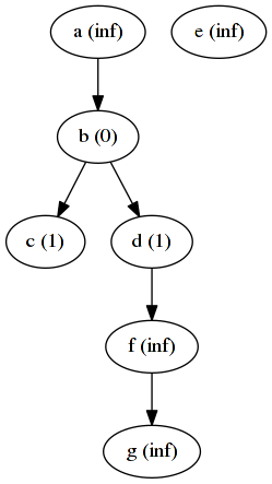 Graph after 1 iteration of distance algorithm