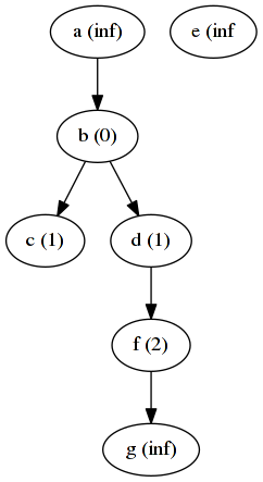 Graph after 2 iteration of distance algorithm